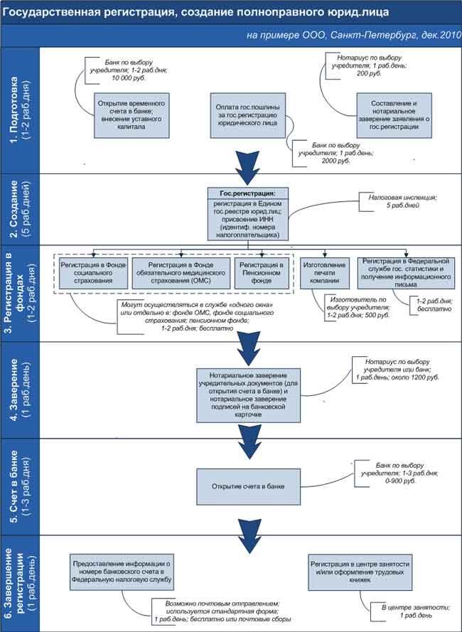проблемы возникающие при регистрации по подряда договор