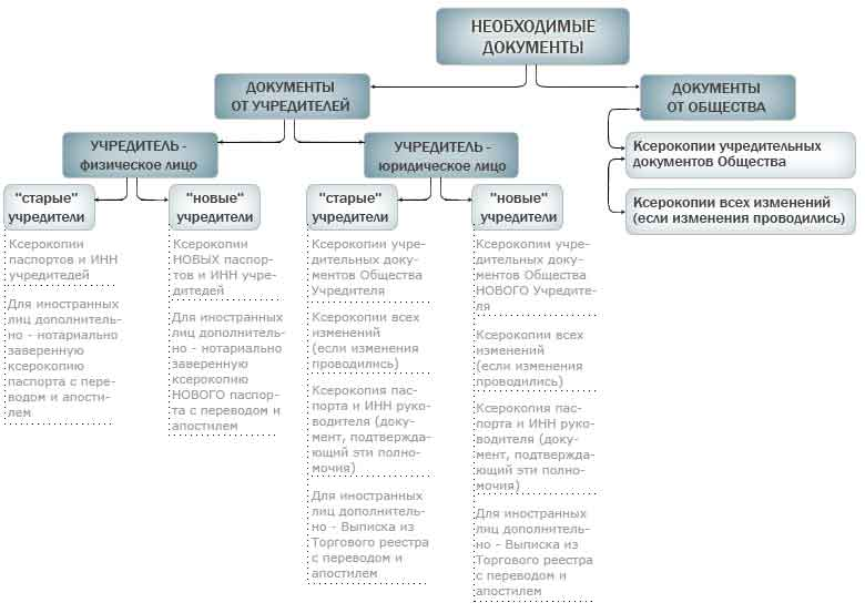 Образец Заявления На Выход Из Состава Учредителей Ооо 2014