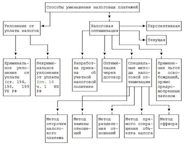 Налоговые схемы минимизации уплаты налогов
